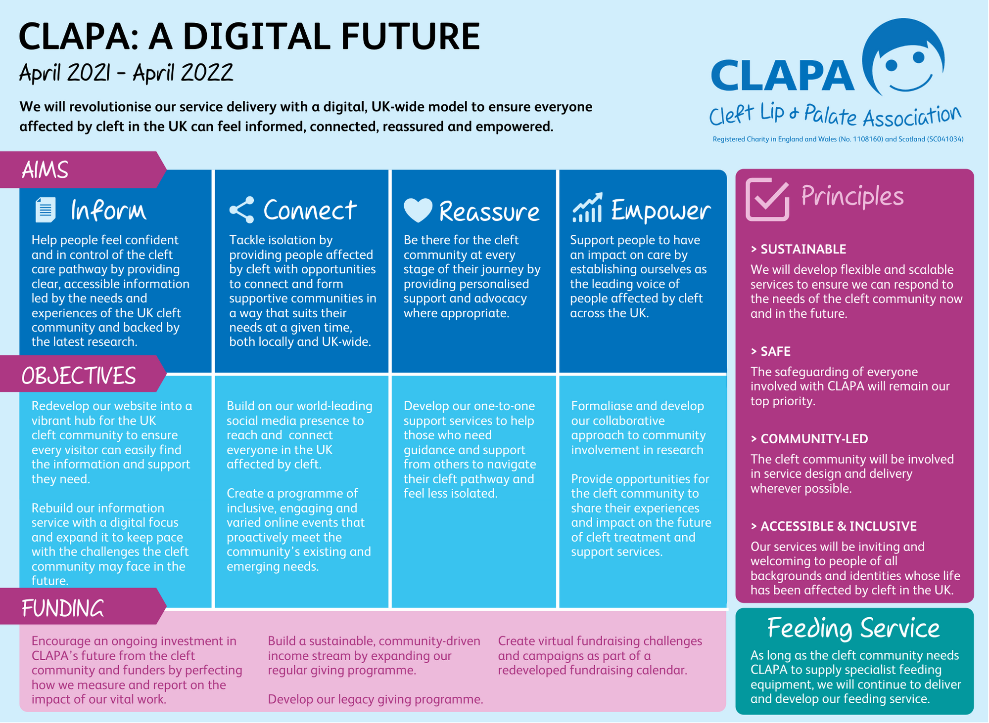 Image of CLAPA's 2021-22 strategy, described in text below