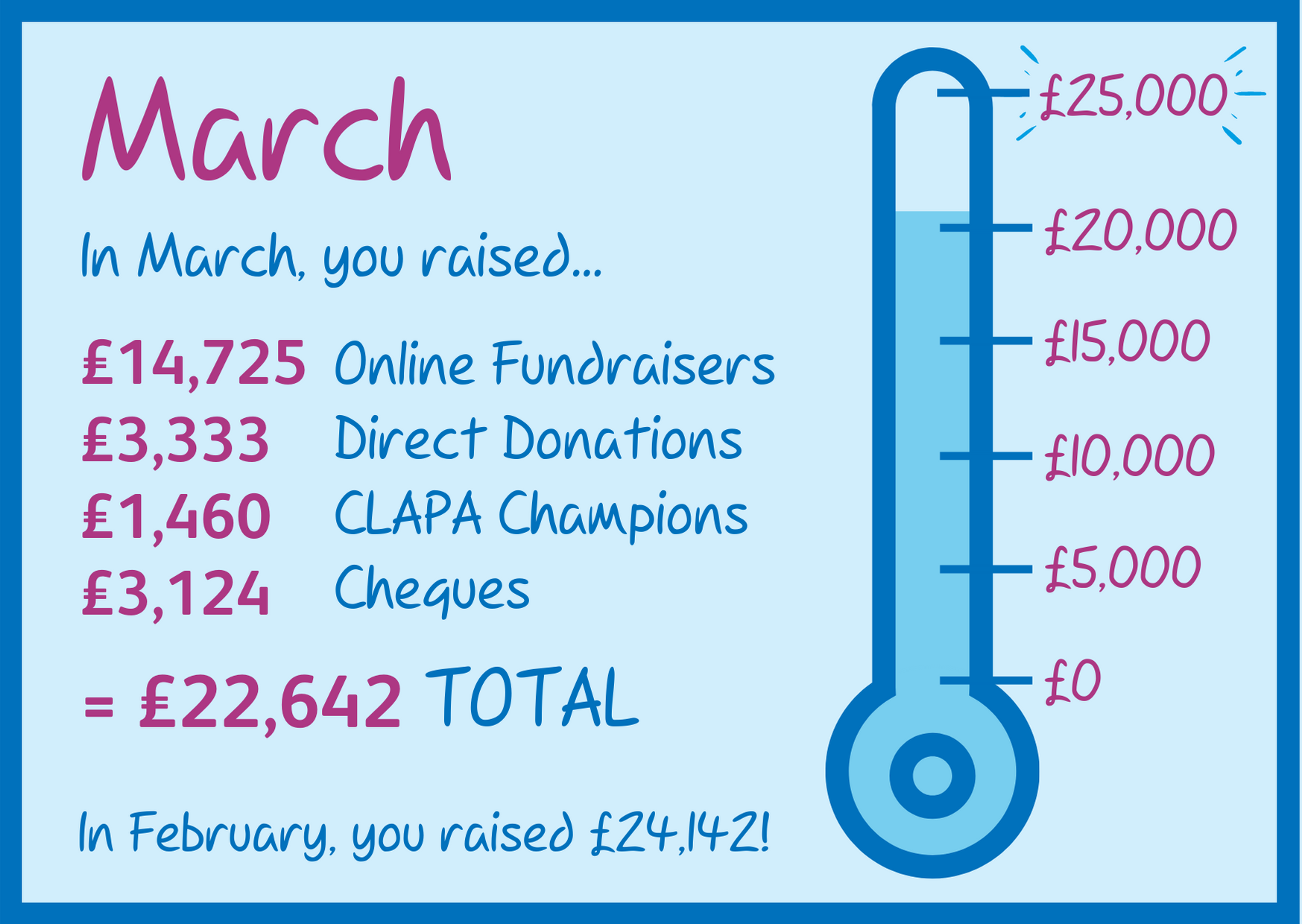 The total raised for March is £22,642 which is next to a turquoise and dark blue thermometer.