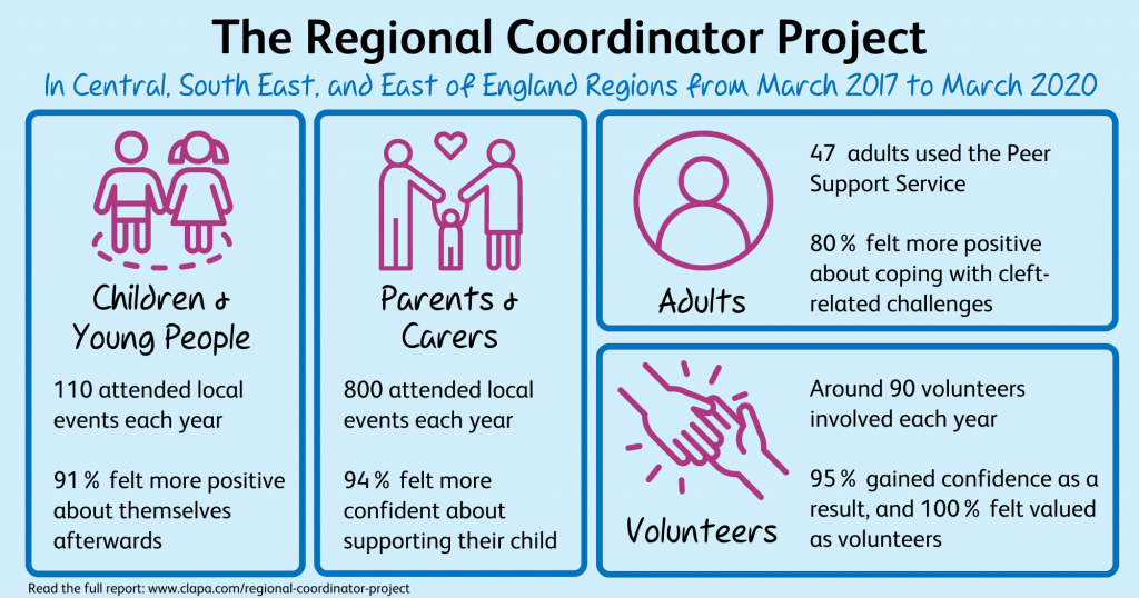 Infographic with statistics from the Regional Coordinator Project available at https://www.clapa.com/about-us/what-we-do/regional-coordinator-project/